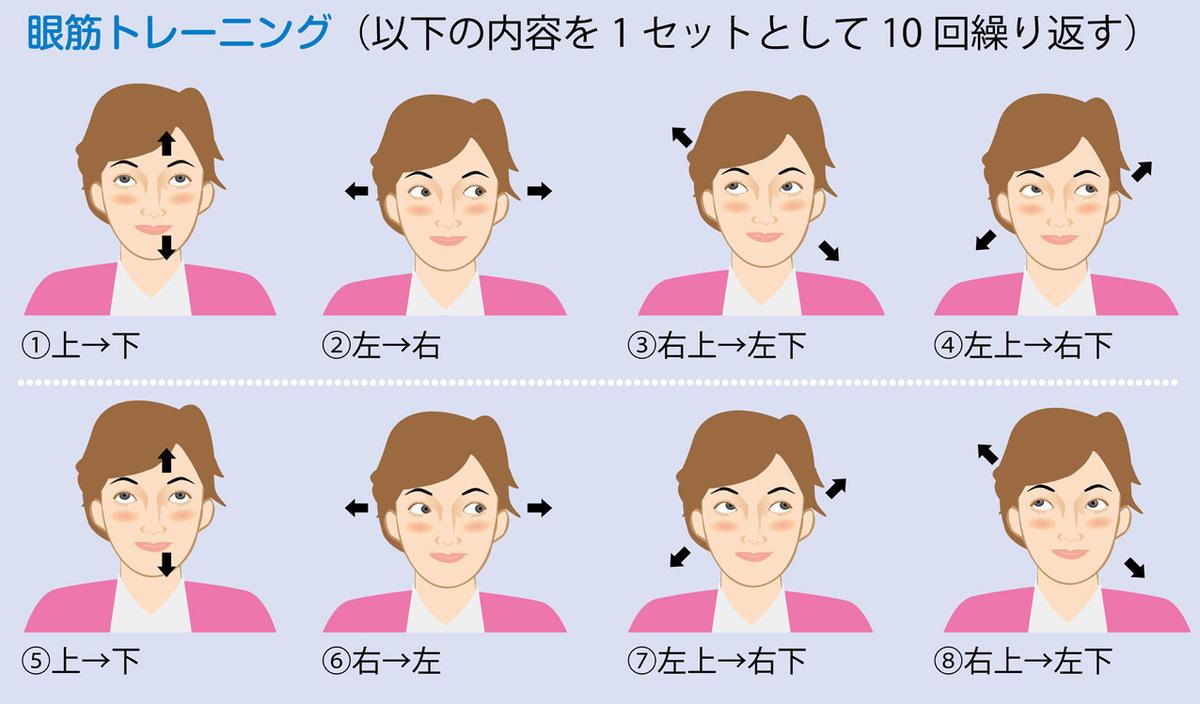 眼筋トレーニング