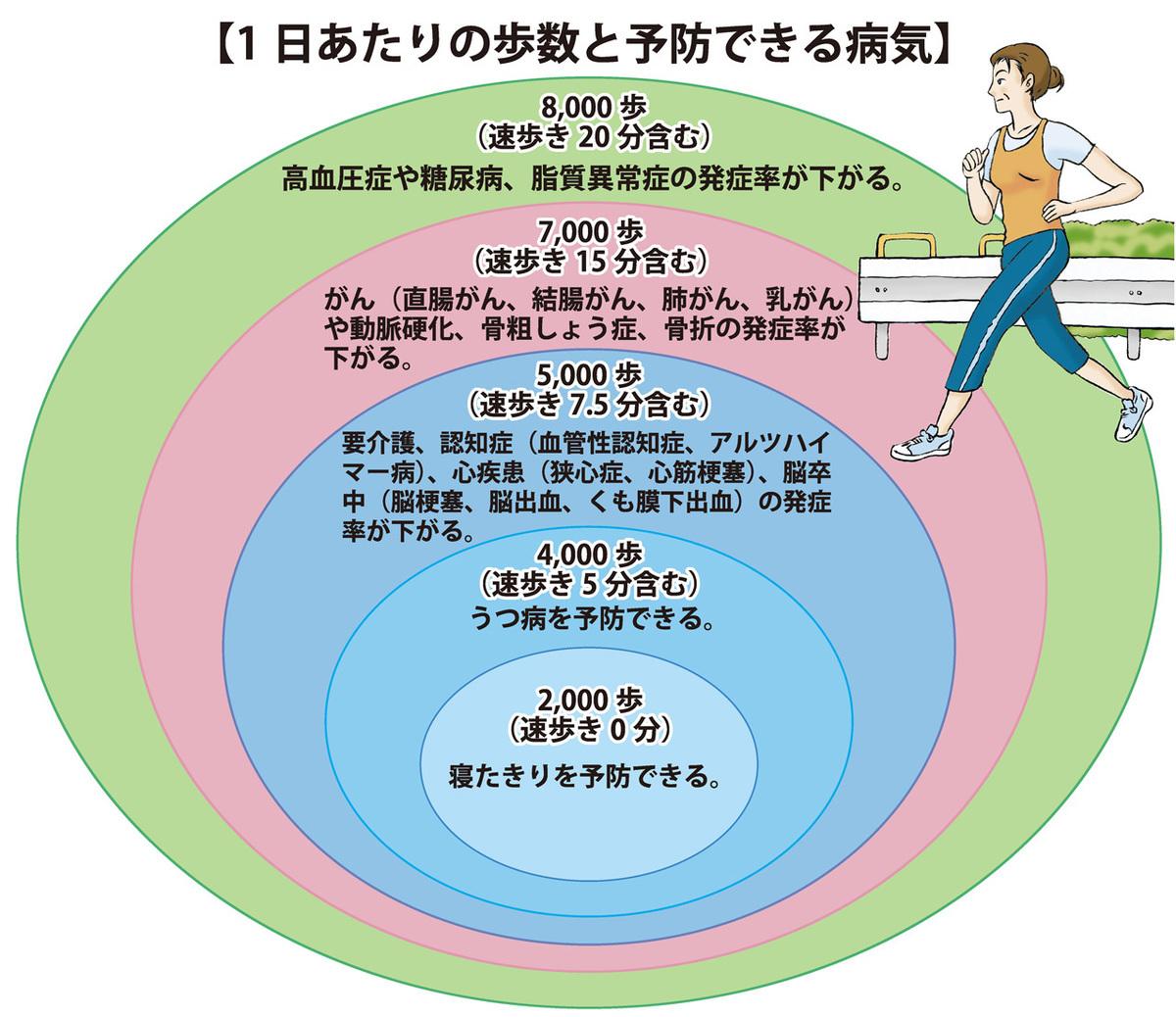 1日あたりの歩数と予防できる病気
