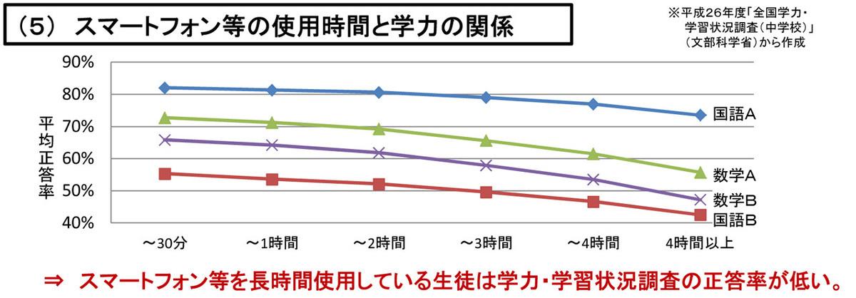 スマートフォンと学力の関係グラフ