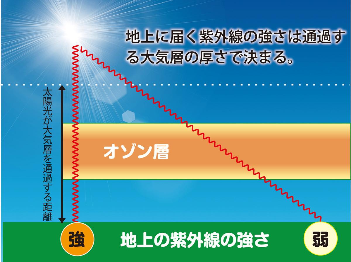 紫外線が地上に届くまで