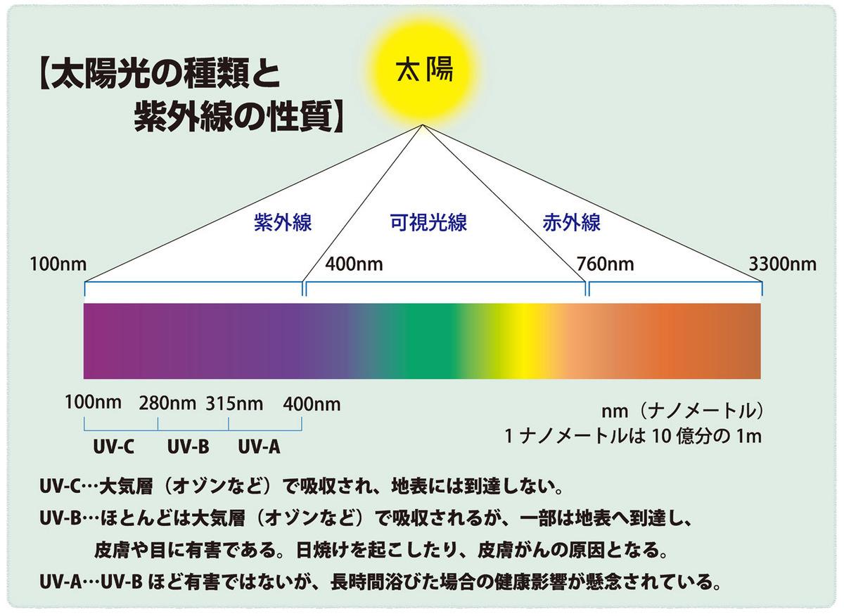 太陽光の種類と紫外線の性質
