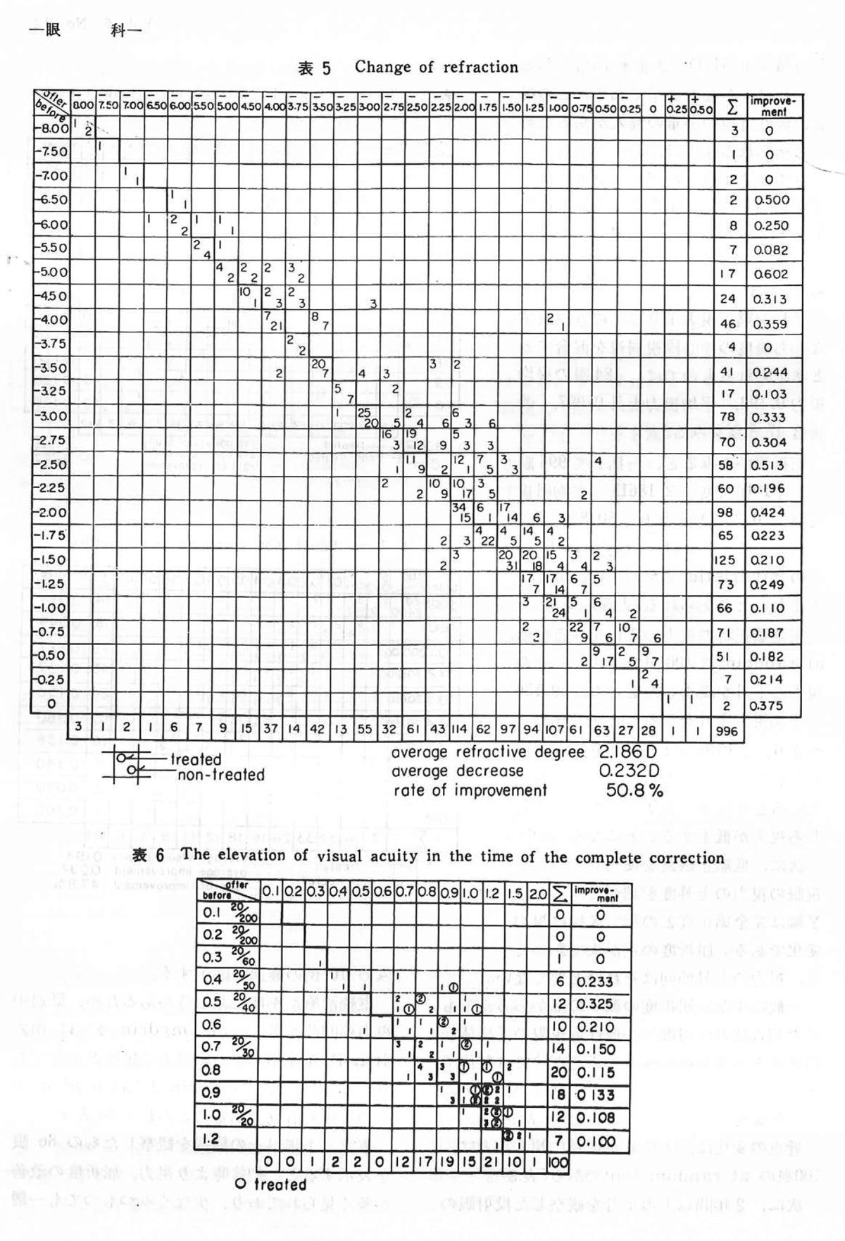超音波治療器の臨床実験報告