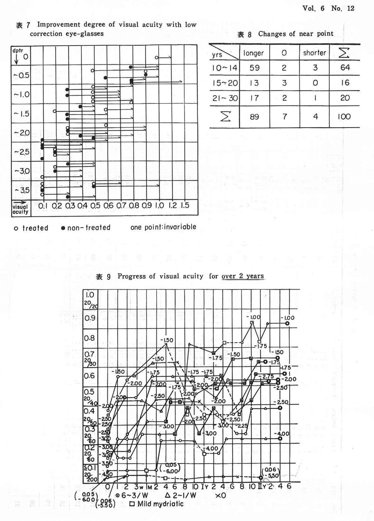超音波治療器の臨床実験報告02