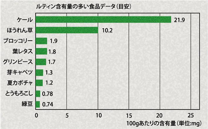 ルティン含有量の多い食品データ