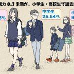 裸眼視力0.3未満が、小学生・高校生で過去最悪。
